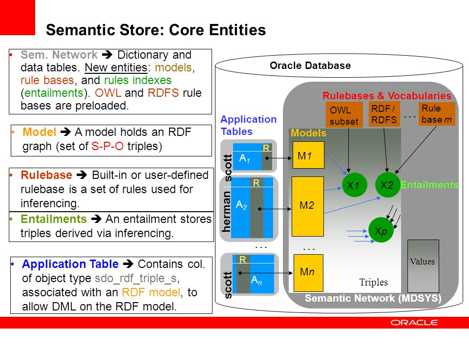 Semantic Store: Core Entities OWL subset RDF / RDFS Rule base m … Rulebases & Vocabularies X1X1 X2X2 XpXp Entailments A1A1 A2A2 AnAn … R R R herman sc