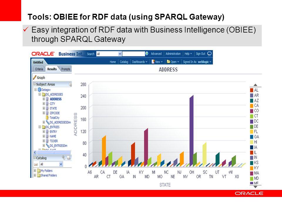Tools: OBIEE for RDF data (using SPARQL Gateway) Easy integration of RDF data with Business Intelligence (OBIEE) through SPARQL Gateway