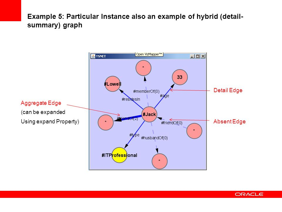 Example 5: Particular Instance also an example of hybrid (detail- summary) graph Detail Edge Aggregate Edge (can be expanded Using expand Property) Ab