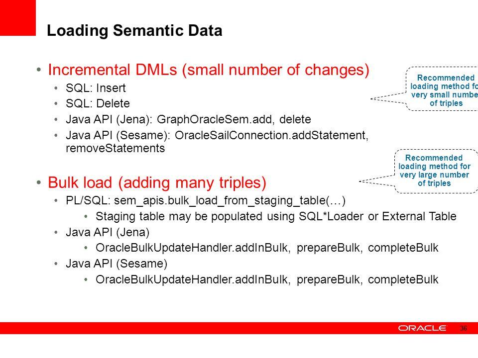Loading Semantic Data Incremental DMLs (small number of changes) SQL: Insert SQL: Delete Java API (Jena): GraphOracleSem.add, delete Java API (Sesame)