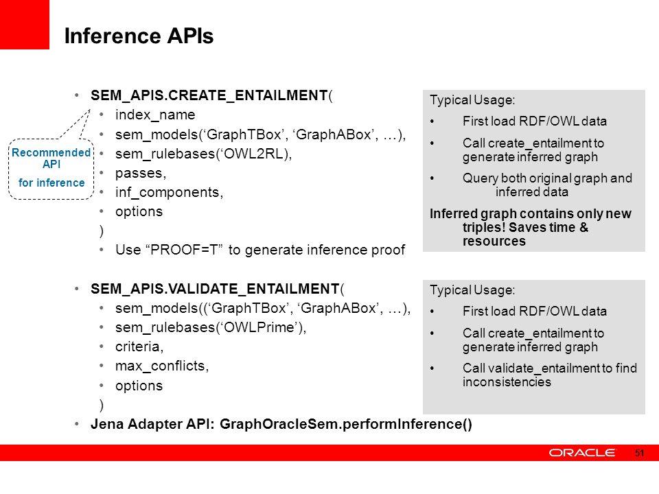 Inference APIs SEM_APIS.CREATE_ENTAILMENT( index_name sem_models('GraphTBox', 'GraphABox', …), sem_rulebases('OWL2RL), passes, inf_components, options