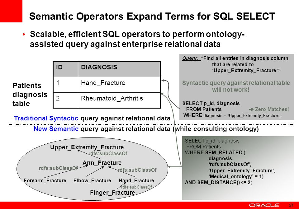 Semantic Operators Expand Terms for SQL SELECT Scalable, efficient SQL operators to perform ontology- assisted query against enterprise relational dat