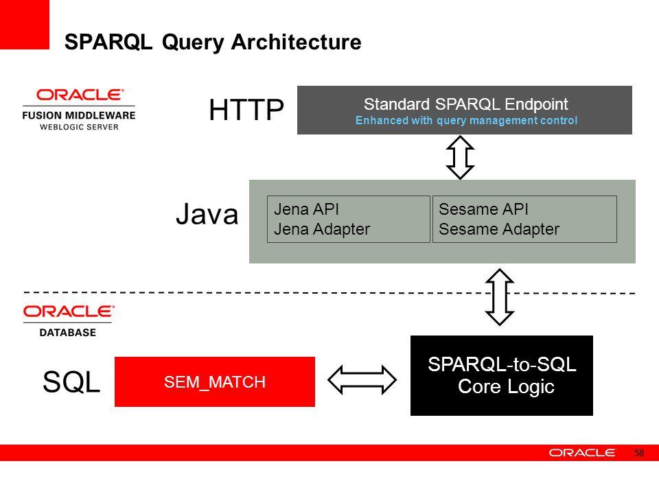 SPARQL Query Architecture Jena API Jena Adapter Sesame API Sesame Adapter Standard SPARQL Endpoint Enhanced with query management control SEM_MATCH SQ