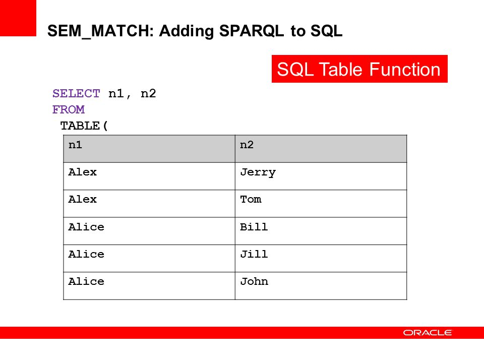 SEM_MATCH: Adding SPARQL to SQL SELECT n1, n2 FROM TABLE( SEM_MATCH( 'PREFIX foaf: SELECT ?n1 ?n2 FROM WHERE {?p foaf:name ?n1 OPTIONAL {?p foaf:knows