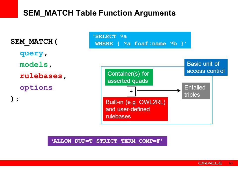 SEM_MATCH Table Function Arguments SEM_MATCH( query, models, rulebases, options ); 'SELECT ?a WHERE { ?a foaf:name ?b }' Container(s) for asserted qua