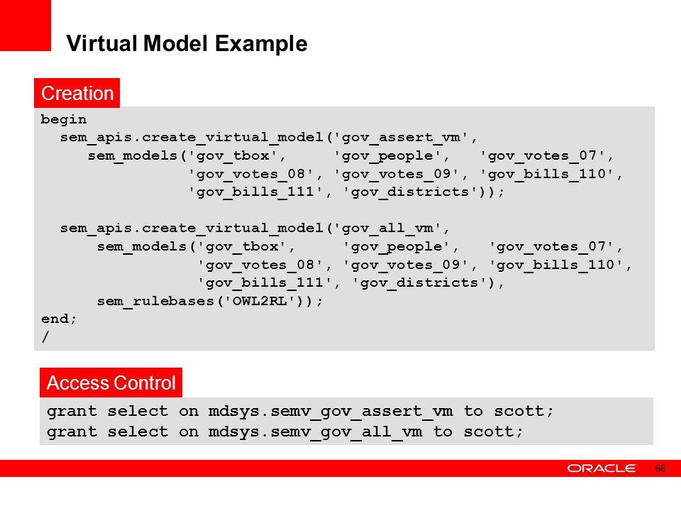 Virtual Model Example begin sem_apis.create_virtual_model('gov_assert_vm', sem_models('gov_tbox', 'gov_people', 'gov_votes_07', 'gov_votes_08', 'gov_v