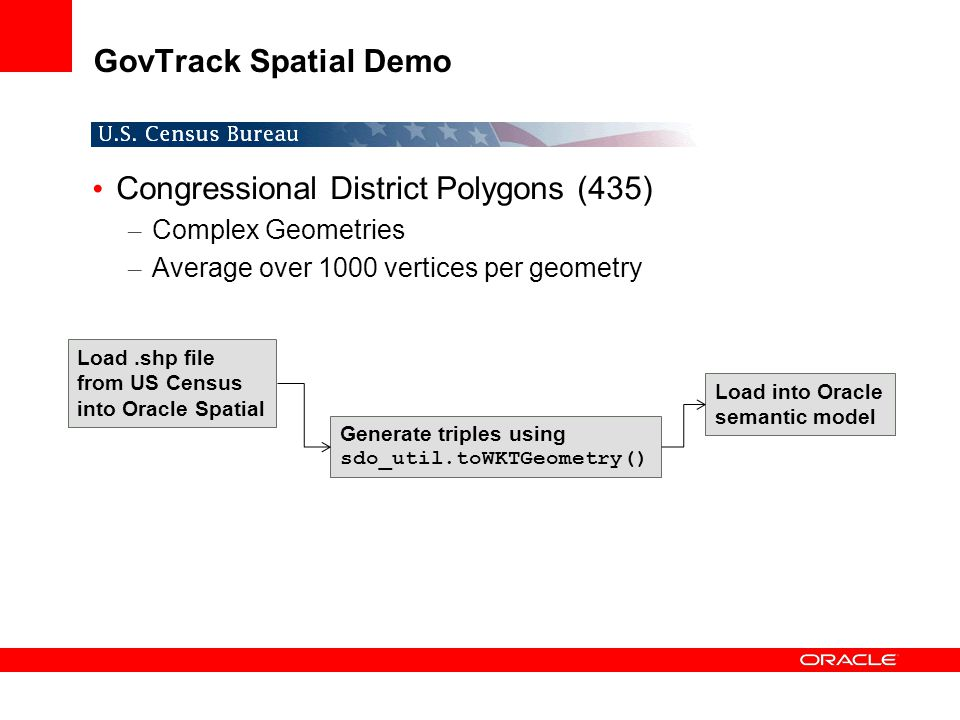 GovTrack Spatial Demo Congressional District Polygons (435) – Complex Geometries – Average over 1000 vertices per geometry Load.shp file from US Censu