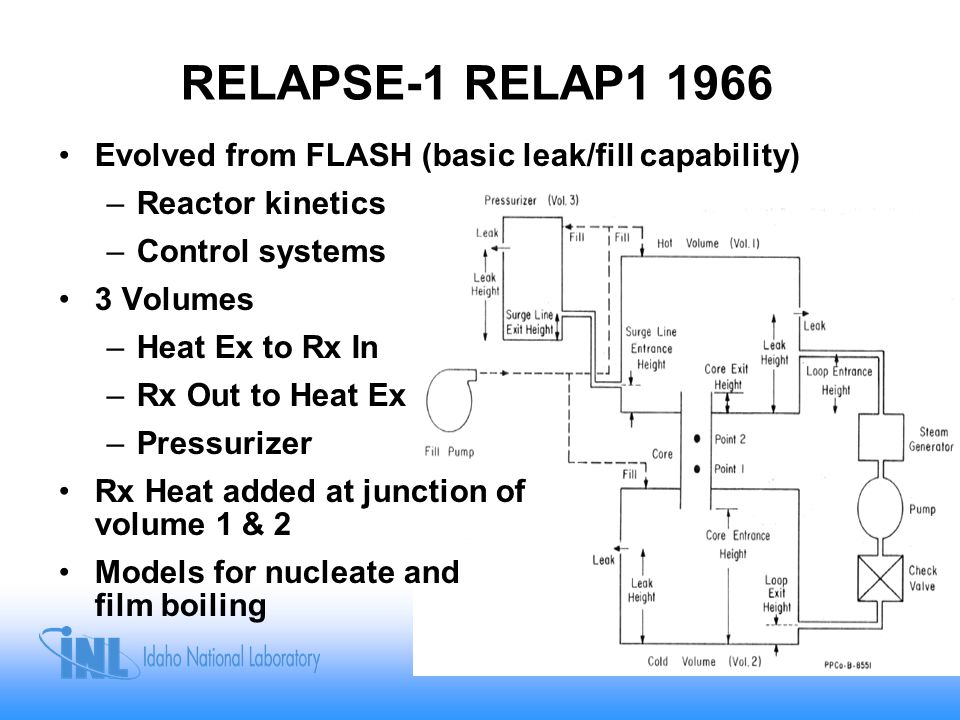 RELAPSE-1 RELAP1 1966 Evolved from FLASH (basic leak/fill capability) –Reactor kinetics –Control systems 3 Volumes –Heat Ex to Rx In –Rx Out to Heat E