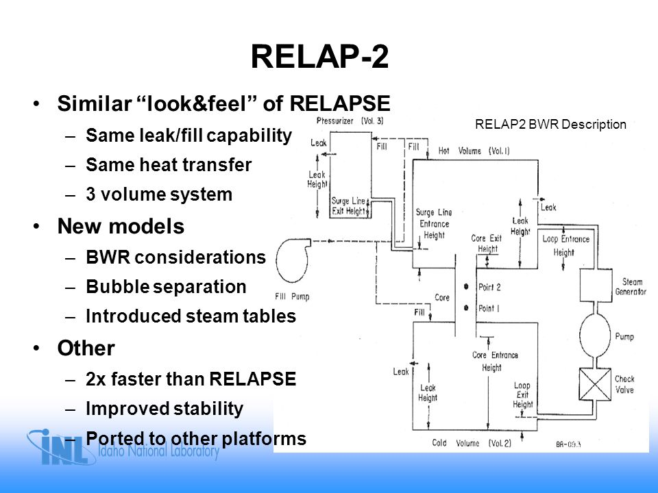 RELAP3 1970 Evolved from RELAPSE and RELAP2 –20 volumes –BWR applications –Trip logic –Valves –Fill/leak pressure dependent –Fuel pins/plates; conduction model –Expanded heat transfer models