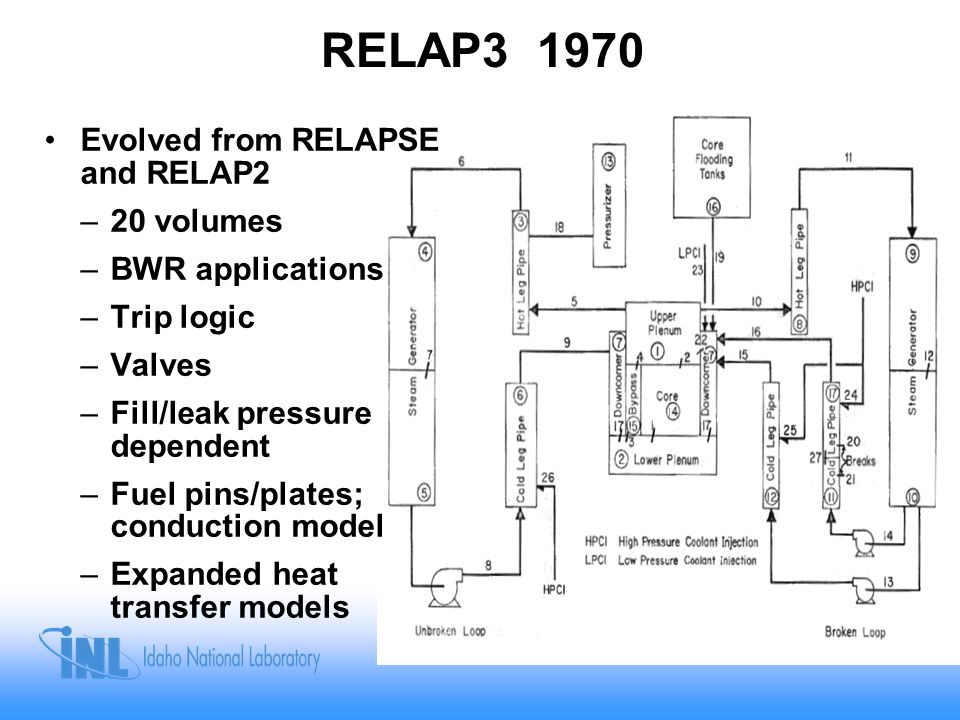 RELAP3 1970 Evolved from RELAPSE and RELAP2 –20 volumes –BWR applications –Trip logic –Valves –Fill/leak pressure dependent –Fuel pins/plates; conduct