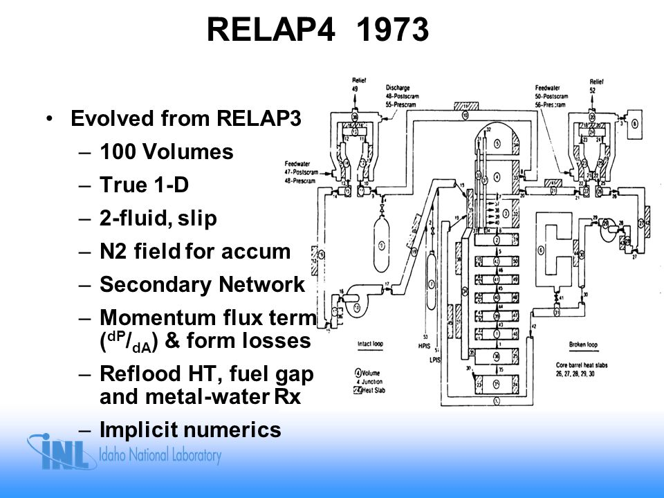 RELAP5 1979 Evolved from RELAP4 – 1000 volumes –1-D and X-flow –2-fluid, nonHEM –More Trips/Controls –Interfacial Momentum –Multi-channel/fuel rod model –Much expanded models & correlations –Semi-Implicit numerics