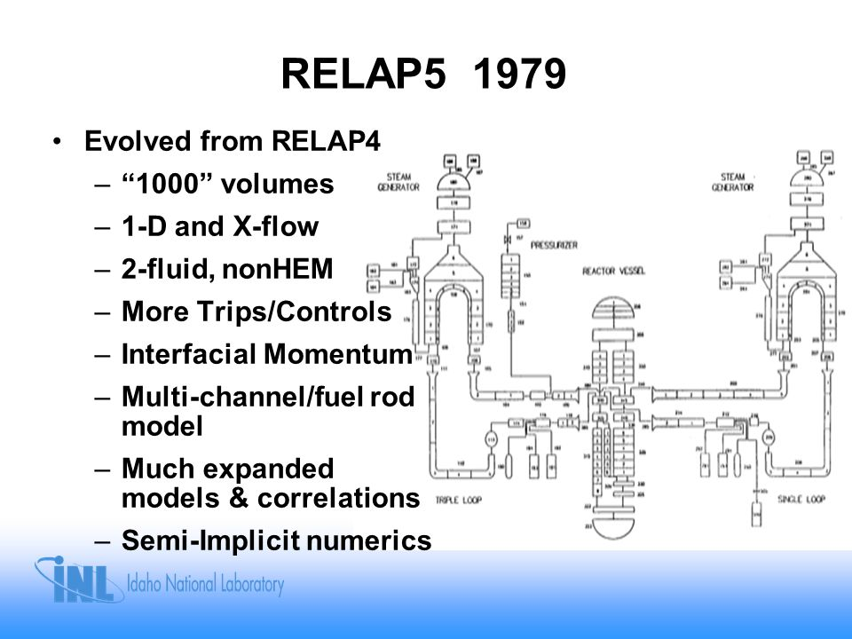 RELAP5-3D 1995 Evolved from RELAP5 –Multi-dimensional hydraulics and Rx kinetics –Models for Radiation HT & conduction enclosure –Fuel/cladding deformation –New fluids (Gen IV Rx) –Code coupling –BPLU numeric solver –FORTRAN 90/95