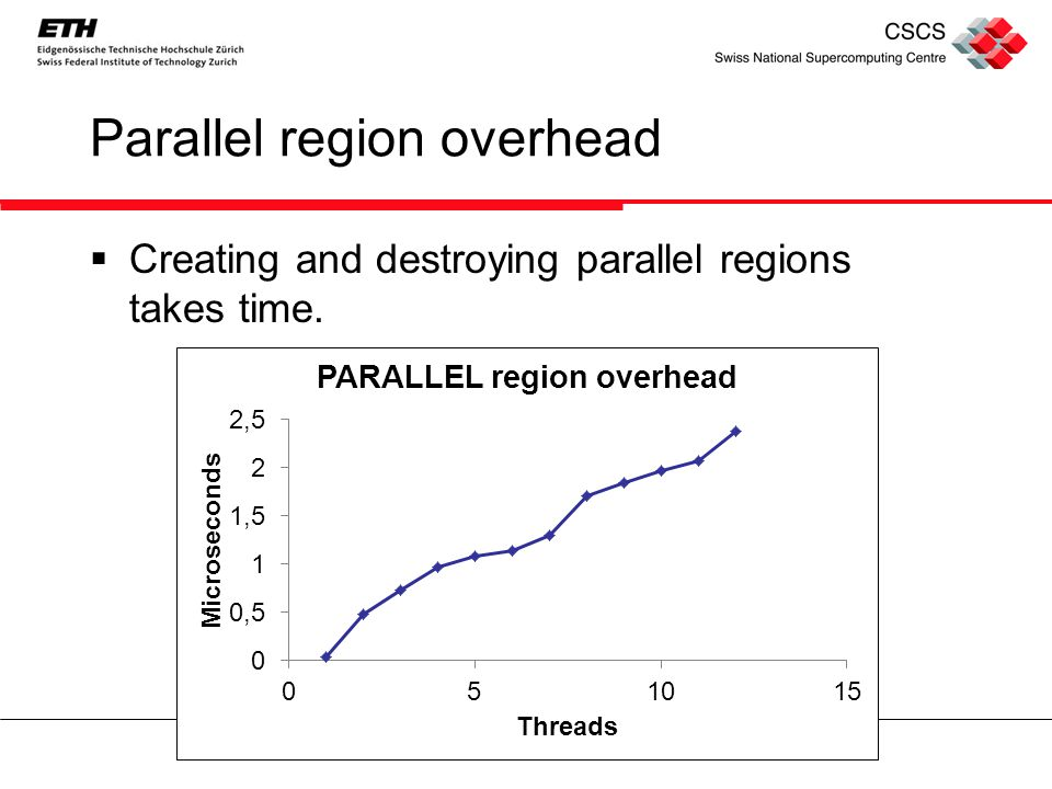 Avoid too many parallel regions  Overhead of creating threads adds up  Can take a long time to insert hundreds of directives  Software engineering issues –Adding new code to a parallel region means making sure new private variables are accounted for.