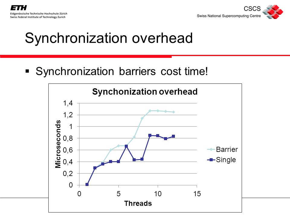 Synchronization overhead  Synchronization barriers cost time!