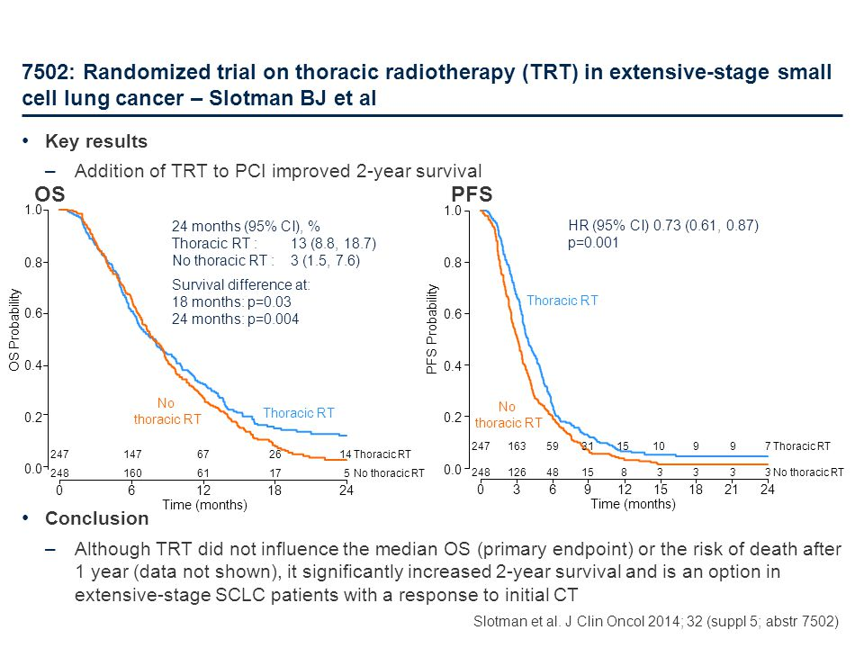 Key results –Addition of TRT to PCI improved 2-year survival Conclusion –Although TRT did not influence the median OS (primary endpoint) or the risk o