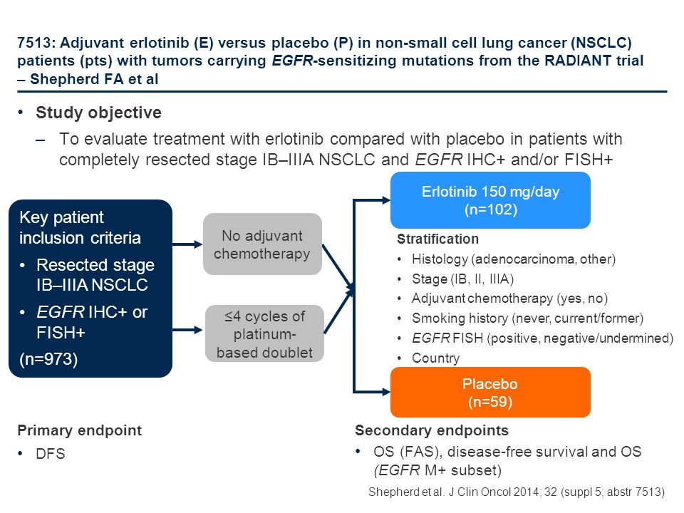 7513: Adjuvant erlotinib (E) versus placebo (P) in non-small cell lung cancer (NSCLC) patients (pts) with tumors carrying EGFR-sensitizing mutations f