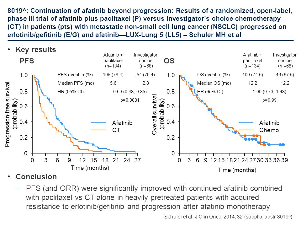 8019^: Continuation of afatinib beyond progression: Results of a randomized, open-label, phase III trial of afatinib plus paclitaxel (P) versus invest