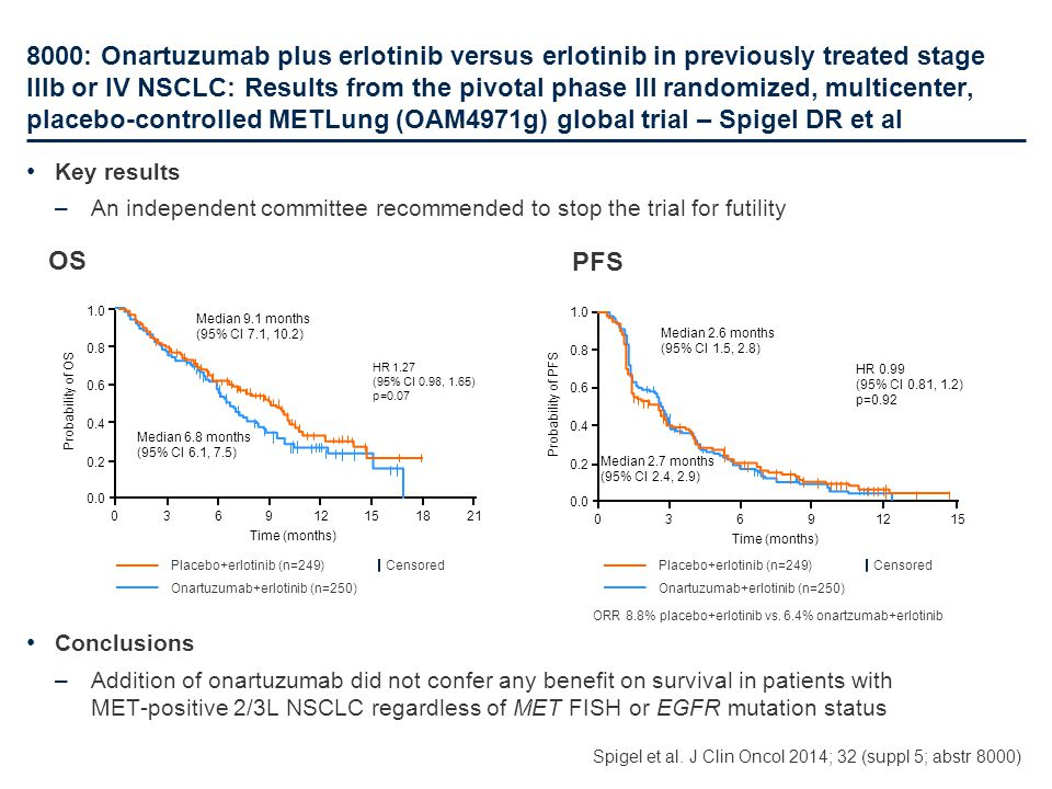 8000: Onartuzumab plus erlotinib versus erlotinib in previously treated stage IIIb or IV NSCLC: Results from the pivotal phase III randomized, multice