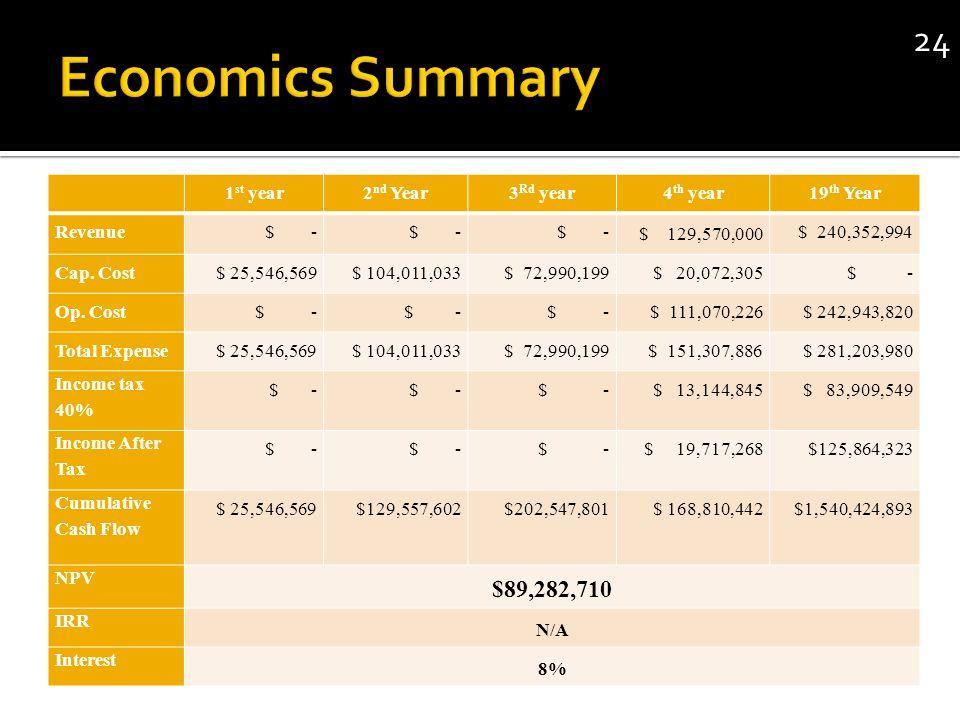 1 st year2 nd Year3 Rd year4 th year19 th Year Revenue $ - $ 129,570,000 $ 240,352,994 Cap.