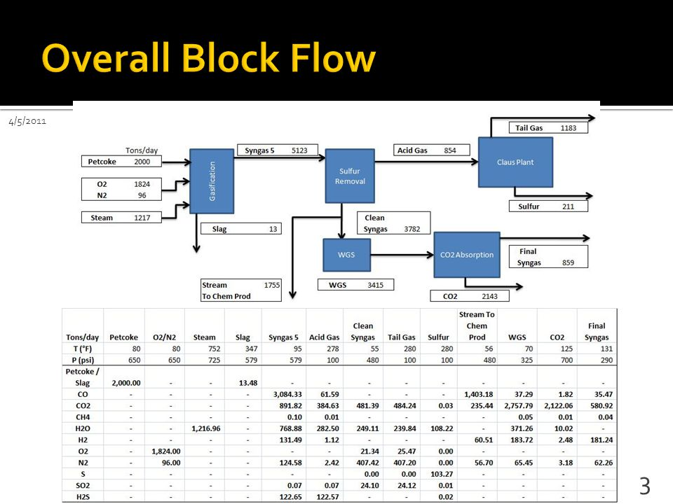  Final Report:  Executive SummaryIP  DiscussionIP  Recommendations IP  Appendices  Design Basis: Done  Block Flow Diagram: Done  Process Flow Showing Major Equip.: Done 34 4/5/2011