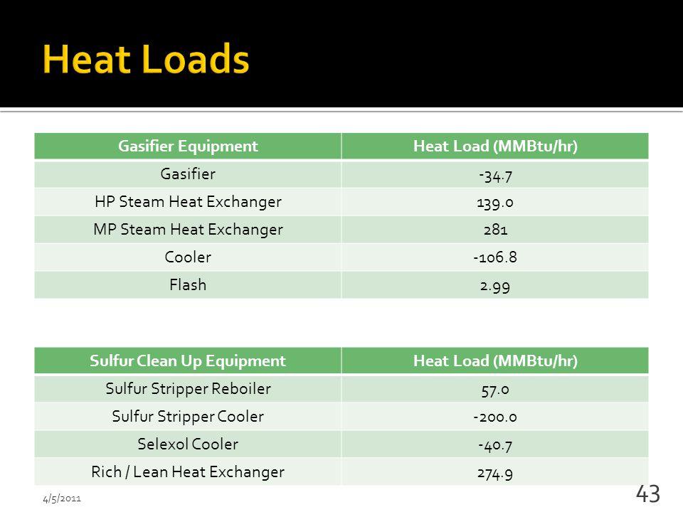 Gasifier EquipmentHeat Load (MMBtu/hr) Gasifier-34.7 HP Steam Heat Exchanger139.0 MP Steam Heat Exchanger281 Cooler-106.8 Flash2.99 Sulfur Clean Up EquipmentHeat Load (MMBtu/hr) Sulfur Stripper Reboiler57.0 Sulfur Stripper Cooler-200.0 Selexol Cooler-40.7 Rich / Lean Heat Exchanger274.9 4/5/2011 43