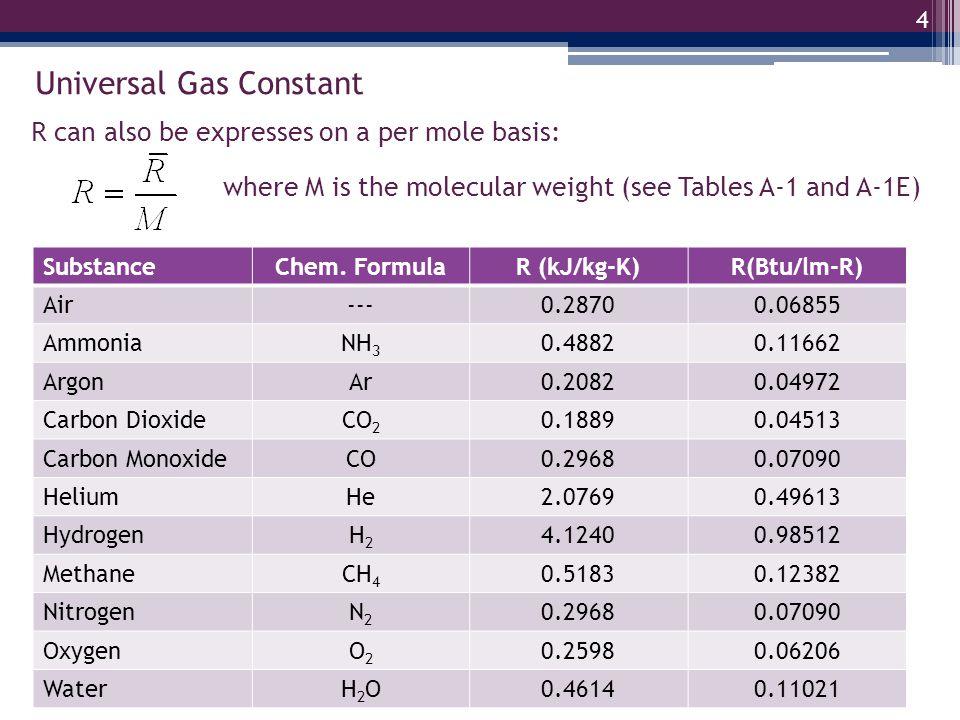 Universal Gas Constant 4 SubstanceChem. FormulaR (kJ/kg-K)R(Btu/lm-R) Air---0.28700.06855 AmmoniaNH 3 0.48820.11662 ArgonAr0.20820.04972 Carbon Dioxid