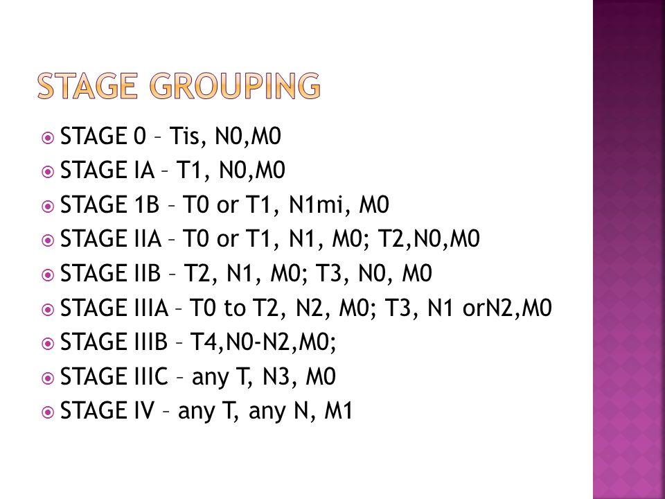  STAGE 0 – Tis, N0,M0  STAGE IA – T1, N0,M0  STAGE 1B – T0 or T1, N1mi, M0  STAGE IIA – T0 or T1, N1, M0; T2,N0,M0  STAGE IIB – T2, N1, M0; T3, N