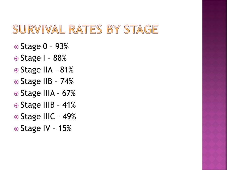  Stage 0 – 93%  Stage I – 88%  Stage IIA – 81%  Stage IIB – 74%  Stage IIIA – 67%  Stage IIIB – 41%  Stage IIIC – 49%  Stage IV – 15%