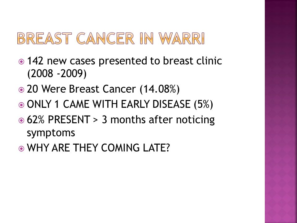  142 new cases presented to breast clinic (2008 -2009)  20 Were Breast Cancer (14.08%)  ONLY 1 CAME WITH EARLY DISEASE (5%)  62% PRESENT > 3 months after noticing symptoms  WHY ARE THEY COMING LATE?