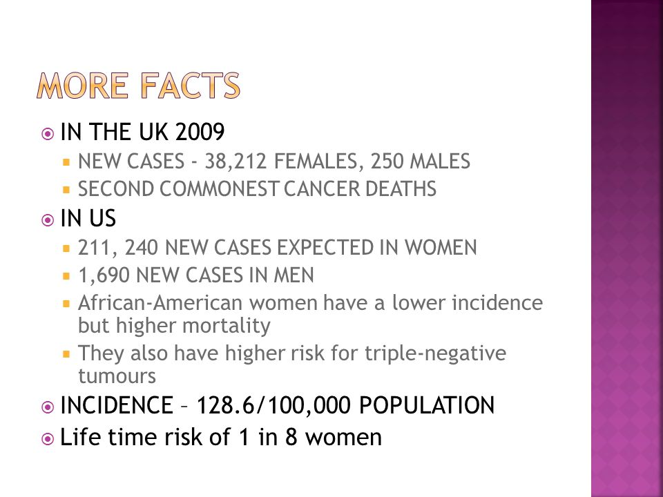  IN THE UK 2009  NEW CASES - 38,212 FEMALES, 250 MALES  SECOND COMMONEST CANCER DEATHS  IN US  211, 240 NEW CASES EXPECTED IN WOMEN  1,690 NEW CASES IN MEN  African-American women have a lower incidence but higher mortality  They also have higher risk for triple-negative tumours  INCIDENCE – 128.6/100,000 POPULATION  Life time risk of 1 in 8 women