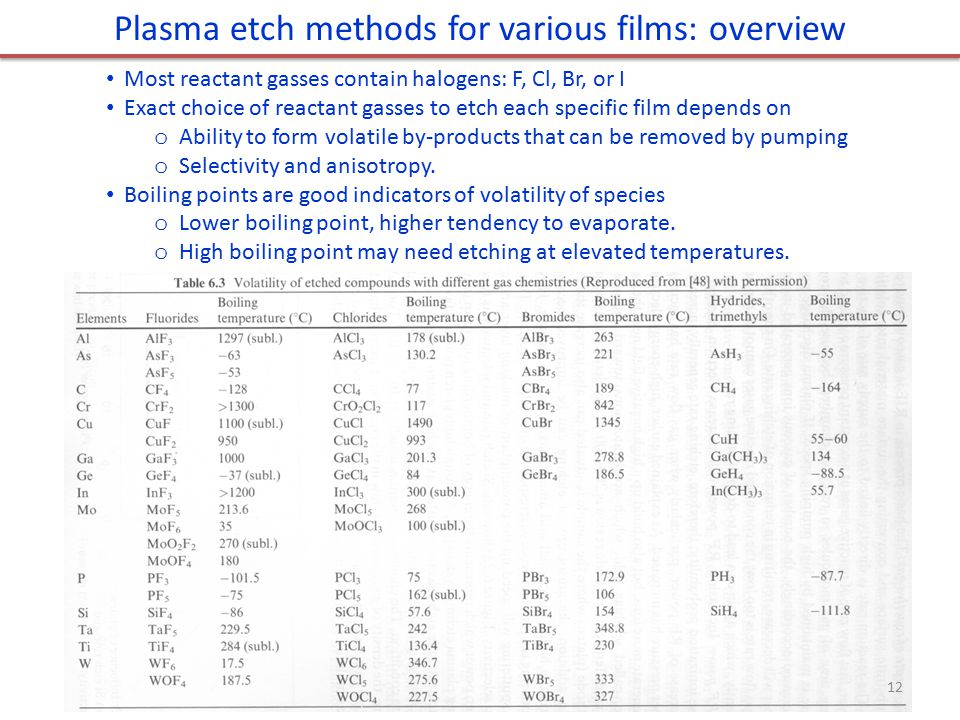 Plasma etch methods for various films: overview Most reactant gasses contain halogens: F, Cl, Br, or I Exact choice of reactant gasses to etch each sp