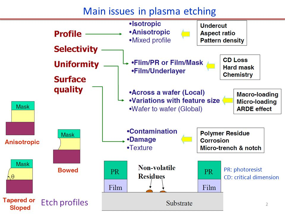 Typical or representative plasma etch gases for films used in IC fabrication Table 10-3 13