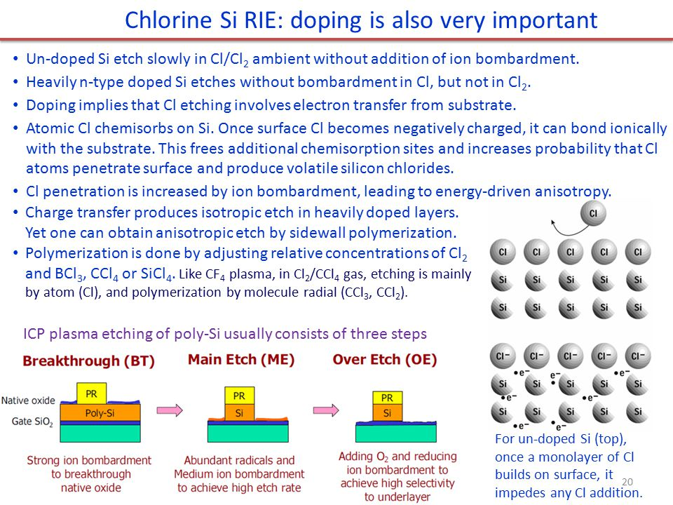 Chlorine Si RIE: doping is also very important Un-doped Si etch slowly in Cl/Cl 2 ambient without addition of ion bombardment. Heavily n-type doped Si