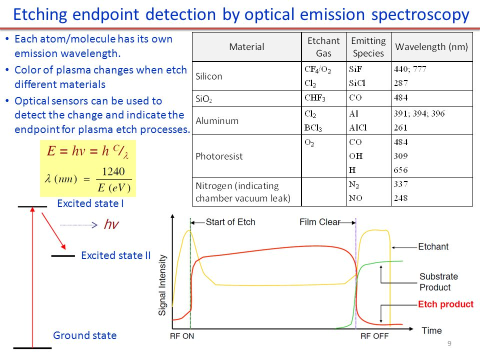 Etching endpoint detection by optical emission spectroscopy Excited state I Excited state II Ground state Each atom/molecule has its own emission wave