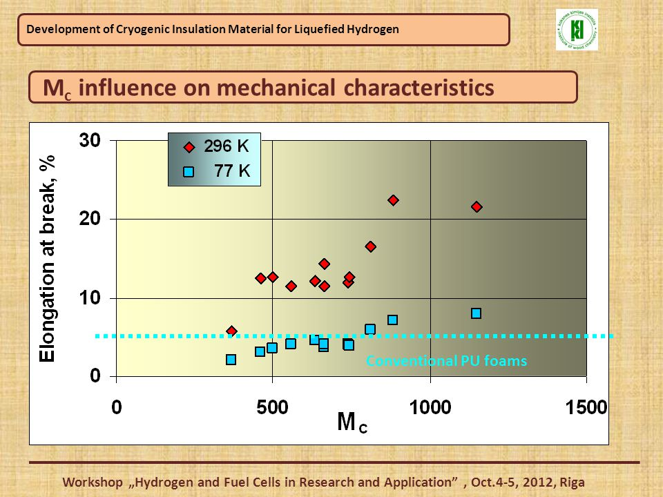 "Development of Cryogenic Insulation Material for Liquefied Hydrogen Workshop ""Hydrogen and Fuel Cells in Research and Application , Oct.4-5, 2012, Riga Conventional foams M c influence on mechanical characteristics Cryogenic foams K s =  77 /  l 77-300"