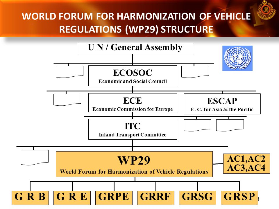 9 World Forum for Harmonization of Vehicle Regulations (UN/ECE/WP29) 1958 ECE 1998 GTR 1997 Rule Agreements Output ACCESSION TO WP29 MALAYSIA ALREADY ACCEDED TO WP29 SINCE 4 th April 2006