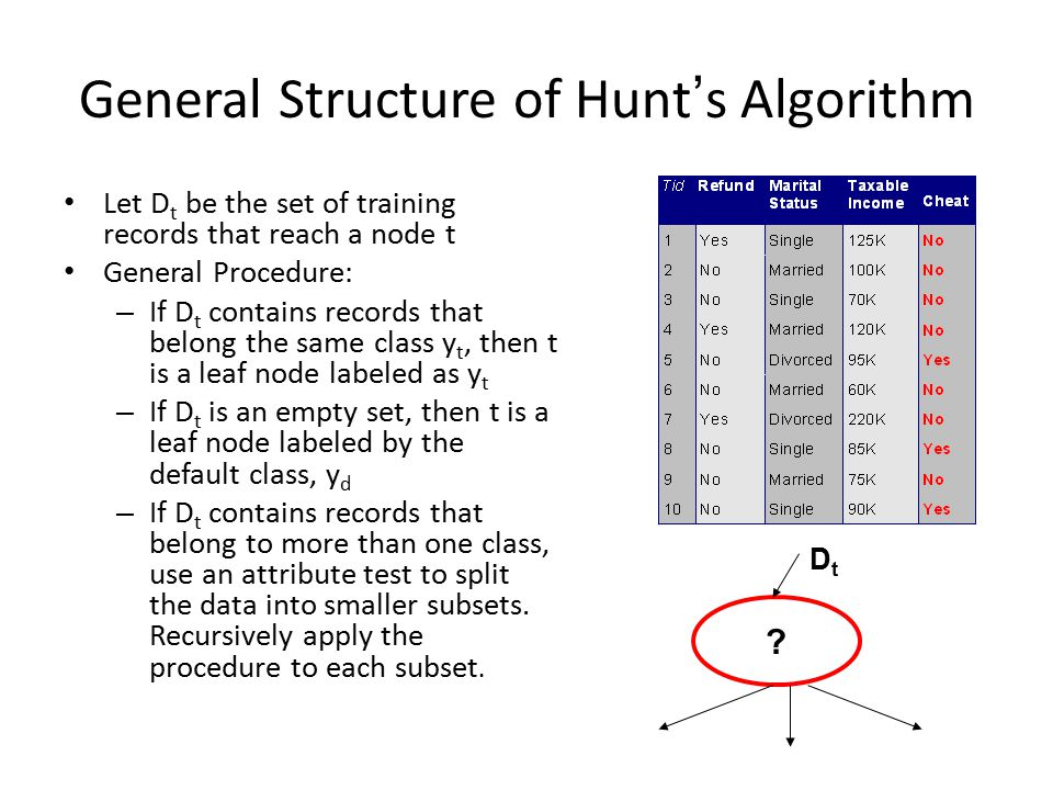 General Structure of Hunt's Algorithm Let D t be the set of training records that reach a node t General Procedure: – If D t contains records that belong the same class y t, then t is a leaf node labeled as y t – If D t is an empty set, then t is a leaf node labeled by the default class, y d – If D t contains records that belong to more than one class, use an attribute test to split the data into smaller subsets.