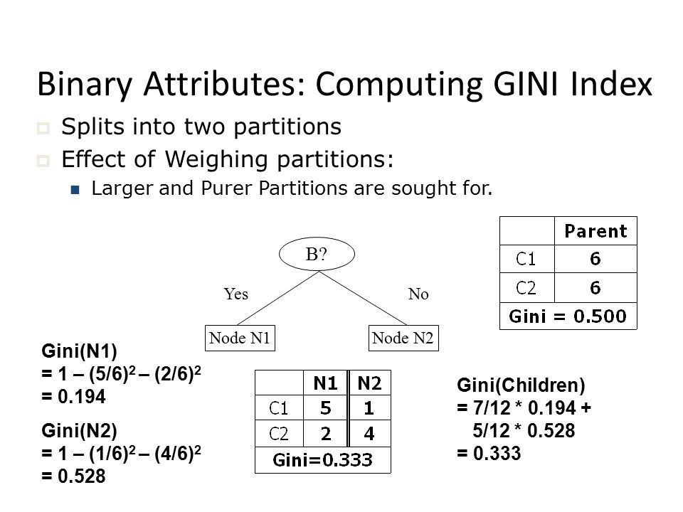 Binary Attributes: Computing GINI Index  Splits into two partitions  Effect of Weighing partitions: Larger and Purer Partitions are sought for.