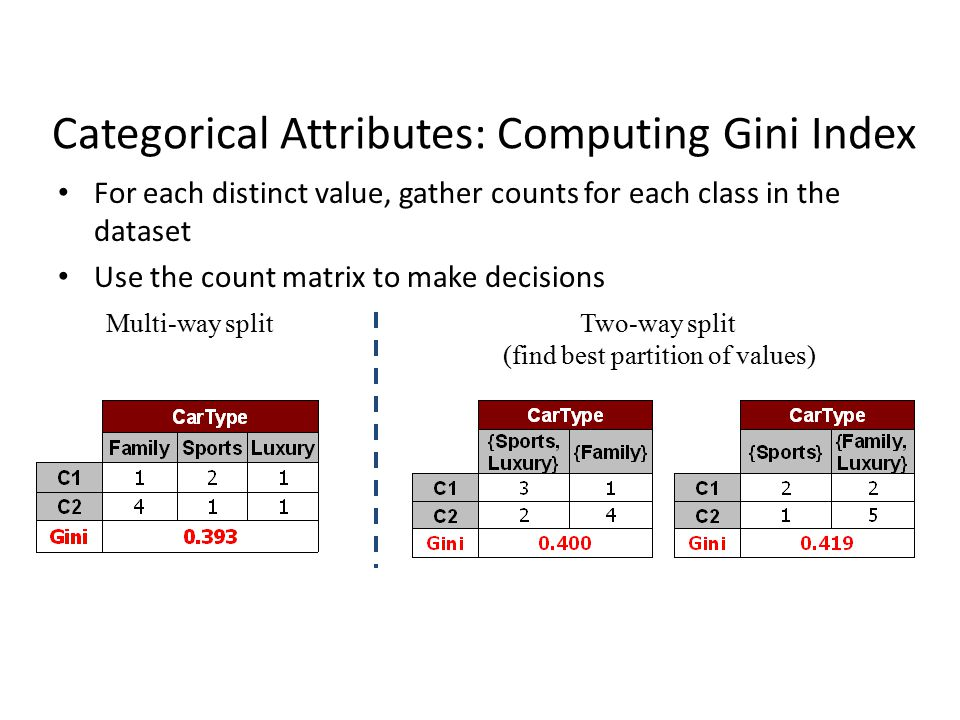 Categorical Attributes: Computing Gini Index For each distinct value, gather counts for each class in the dataset Use the count matrix to make decisions Multi-way splitTwo-way split (find best partition of values)
