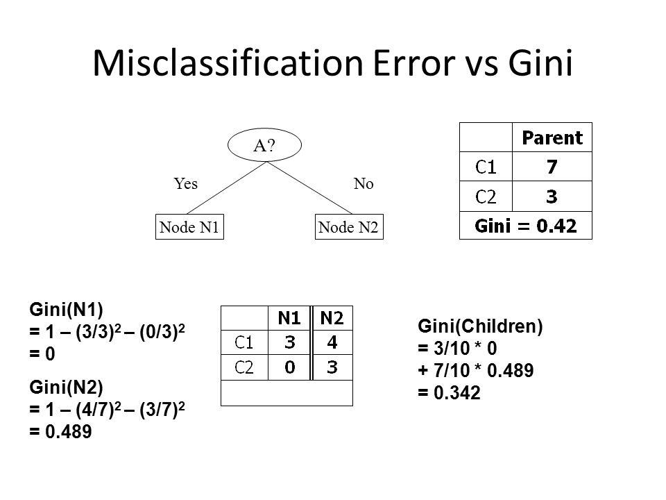 Misclassification Error vs Gini A? YesNo Node N1Node N2 Gini(N1) = 1 – (3/3) 2 – (0/3) 2 = 0 Gini(N2) = 1 – (4/7) 2 – (3/7) 2 = 0.489 Gini(Children) =
