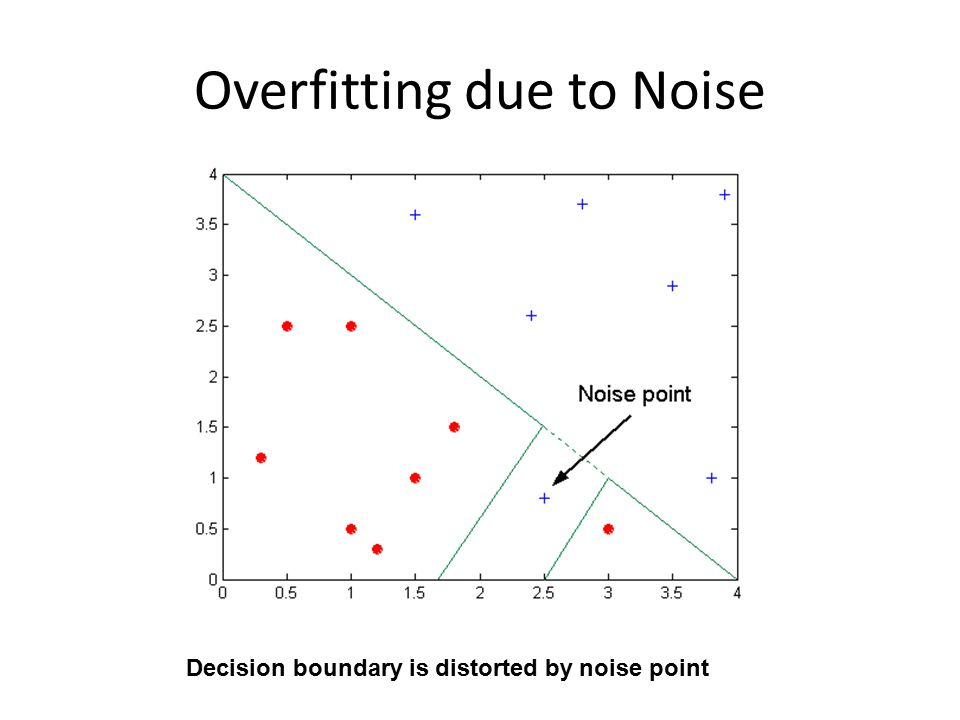 Overfitting due to Noise Decision boundary is distorted by noise point