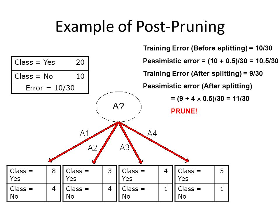 Example of Post-Pruning Class = Yes20 Class = No10 Error = 10/30 Training Error (Before splitting) = 10/30 Pessimistic error = (10 + 0.5)/30 = 10.5/30 Training Error (After splitting) = 9/30 Pessimistic error (After splitting) = (9 + 4  0.5)/30 = 11/30 PRUNE.