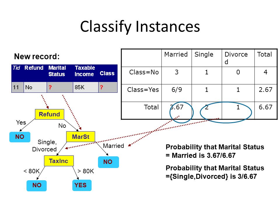 Classify Instances Refund MarSt TaxInc YES NO Yes No Married Single, Divorced < 80K> 80K MarriedSingleDivorce d Total Class=No3104 Class=Yes6/9112.67 Total3.67216.67 New record: Probability that Marital Status = Married is 3.67/6.67 Probability that Marital Status ={Single,Divorced} is 3/6.67