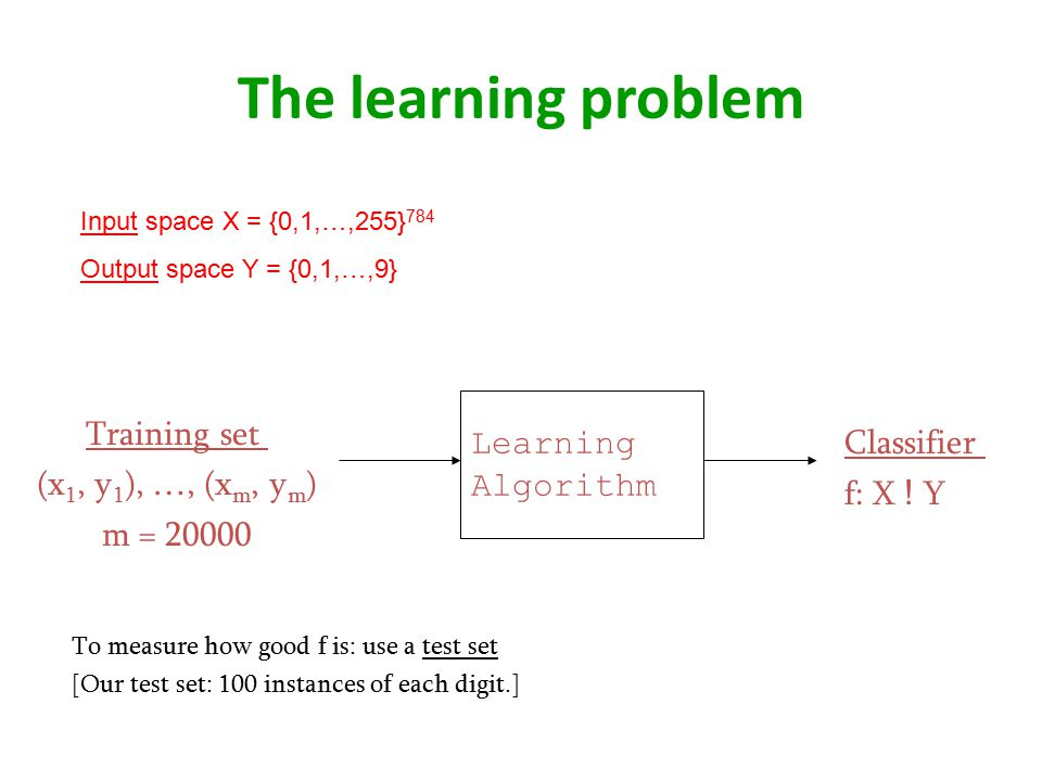 The learning problem Input space X = {0,1,…,255} 784 Output space Y = {0,1,…,9} Training set (x 1, y 1 ), …, (x m, y m ) m = 20000 Classifier f: X .