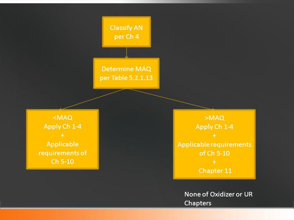 Classify AN per Ch 4 Determine MAQ per Table 5.2.1.13 <MAQ Apply Ch 1-4 + Applicable requirements of Ch 5-10 >MAQ Apply Ch 1-4 + Applicable requiremen