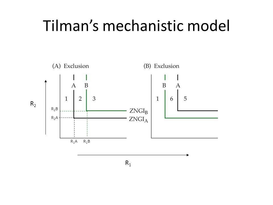 Tilman's mechanistic model R2R2 R1R1 R1AR1AR1BR1B R2BR2B R2AR2A