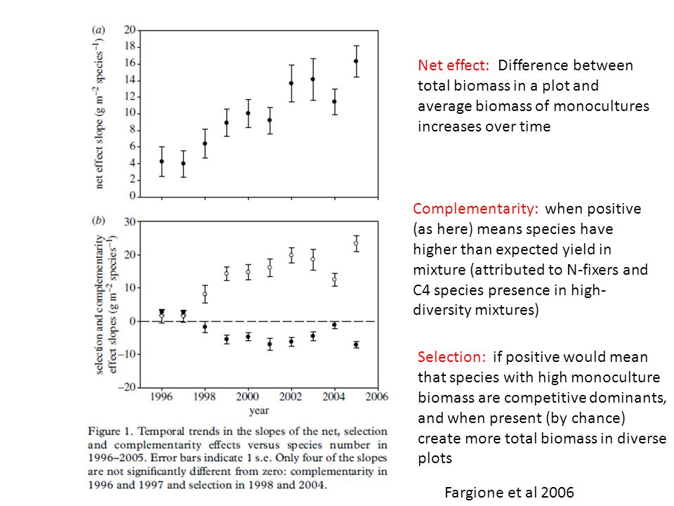 Net effect: Difference between total biomass in a plot and average biomass of monocultures increases over time Selection: if positive would mean that species with high monoculture biomass are competitive dominants, and when present (by chance) create more total biomass in diverse plots Complementarity: when positive (as here) means species have higher than expected yield in mixture (attributed to N-fixers and C4 species presence in high- diversity mixtures) Fargione et al 2006
