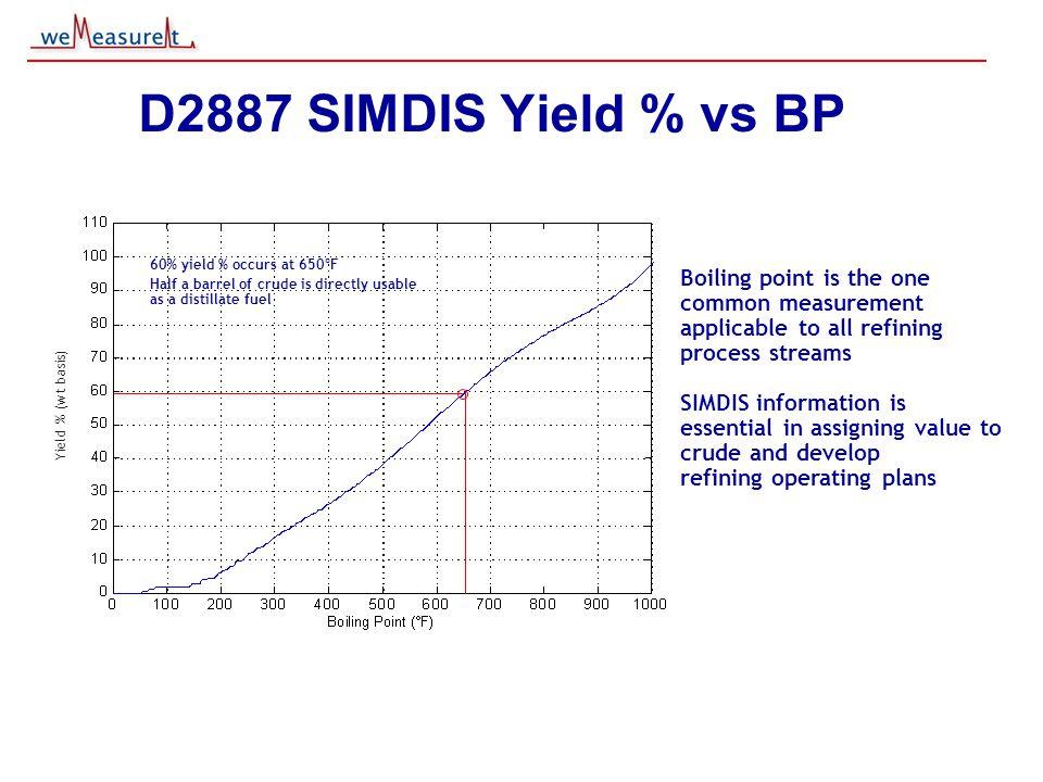 © 2000, 2001 weMeasureIt inc D2887 SIMDIS Yield % vs BP Yield % (wt basis) 60% yield % occurs at 650°F Half a barrel of crude is directly usable as a