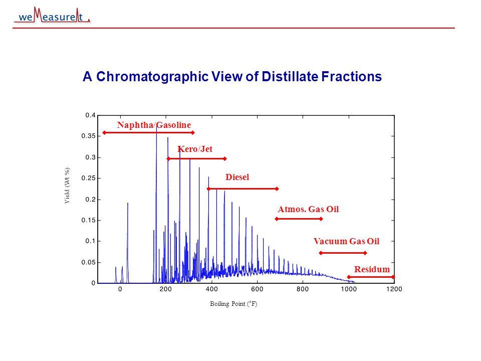 © 2000, 2001 weMeasureIt inc A Chromatographic View of Distillate Fractions Boiling Point (°F) Yield (Wt %) Naphtha/Gasoline Kero/Jet Diesel Atmos. Ga
