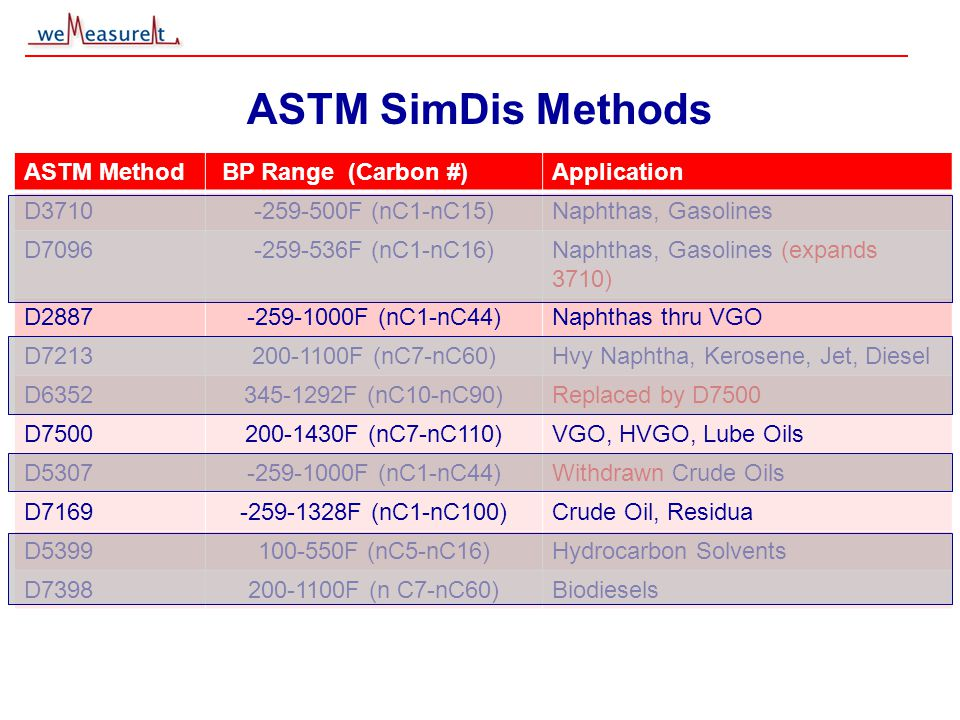 © 2000, 2001 weMeasureIt inc ASTM SimDis Methods ASTM Method BP Range (Carbon #)Application D3710-259-500F (nC1-nC15)Naphthas, Gasolines D7096-259-536F (nC1-nC16)Naphthas, Gasolines (expands 3710) D2887-259-1000F (nC1-nC44)Naphthas thru VGO D7213200-1100F (nC7-nC60)Hvy Naphtha, Kerosene, Jet, Diesel D6352345-1292F (nC10-nC90)Replaced by D7500 D7500200-1430F (nC7-nC110)VGO, HVGO, Lube Oils D5307-259-1000F (nC1-nC44)Withdrawn Crude Oils D7169-259-1328F (nC1-nC100)Crude Oil, Residua D5399100-550F (nC5-nC16)Hydrocarbon Solvents D7398200-1100F (n C7-nC60)Biodiesels